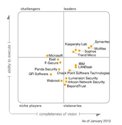 gartner-endpoint
