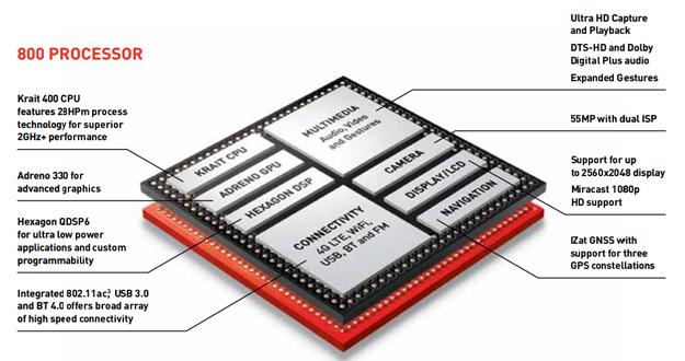 800-procesor