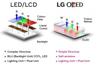 LG_OLED tehnologija
