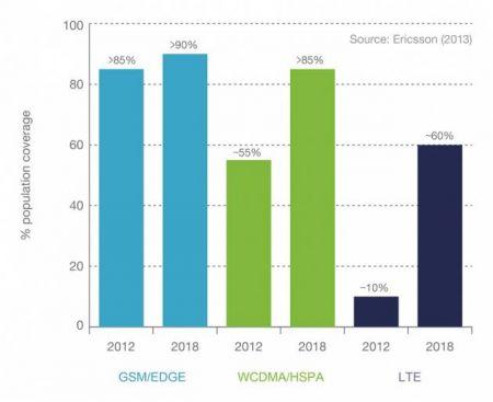 Ericsson-Mobility-Report_Mobilna-pokrivenost