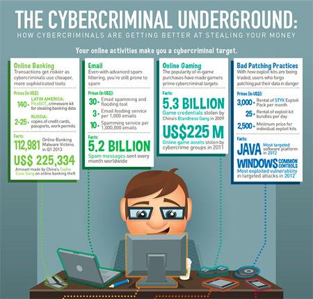 sajber-kriminal