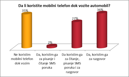 mobilni-u-voznji