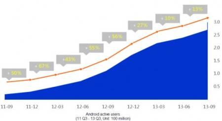Baidu-MI-statistika