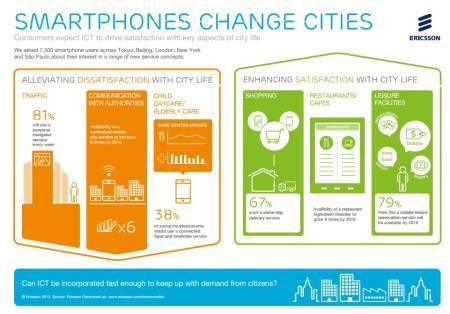 Ericsson - Pametni telefoni menjaju gradove