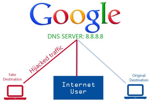 Google-Public-DNS-Servers-Traffic-Hijacked