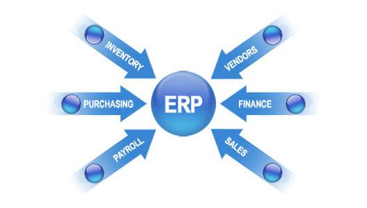 ERP softver