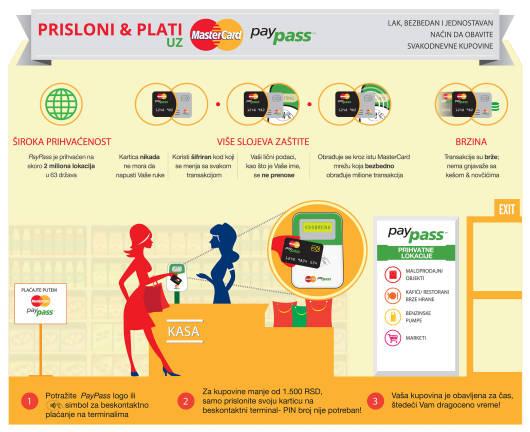 MasterCard_PayPass_infografika