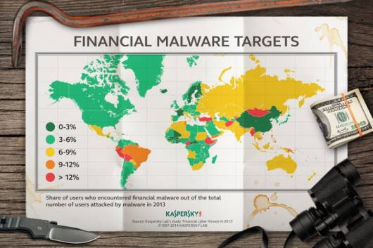 Financial malware targets