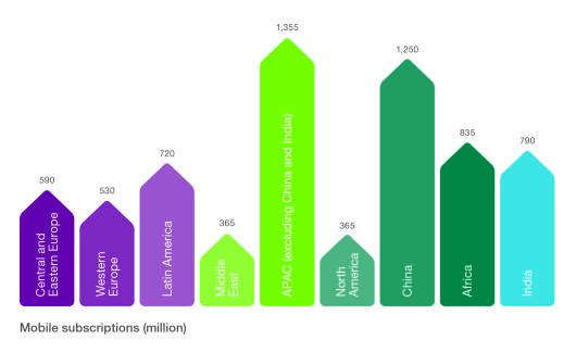 Broj pretplatnickih ugovora u svetu