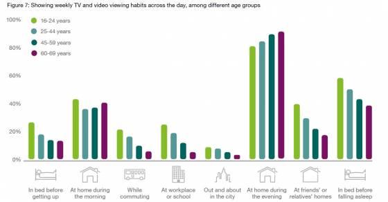 Lokacije na kojima se najcesce gledaju TV program i strimovan video