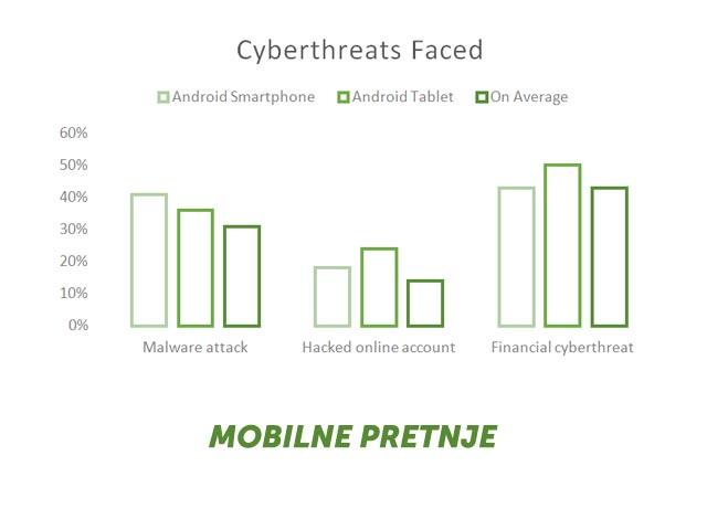 mobilne pretnje