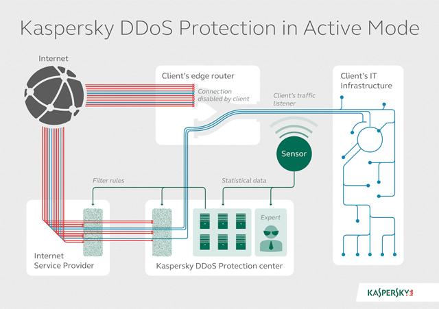 Kaspersky DDos zaštita