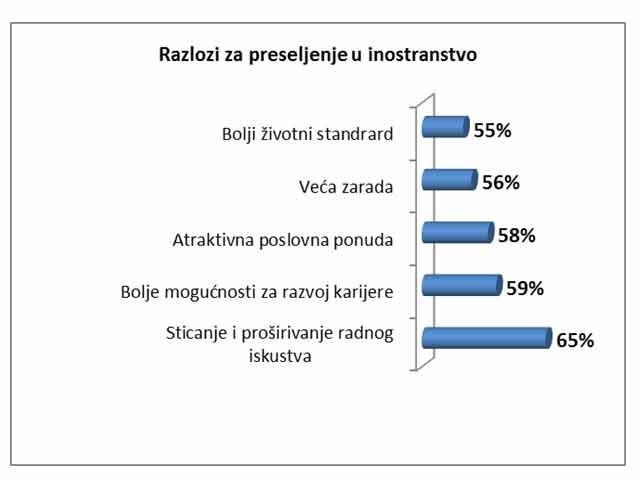 zaposleni širom sveta, baš kao i u Srbiji, voljni i spremni na preseljenje u inostranstvo zbog boljeg posla