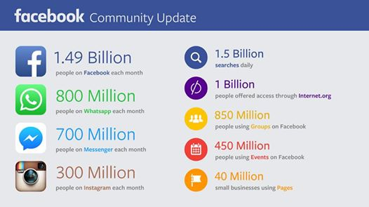facebook-14-milijardi-korisnika