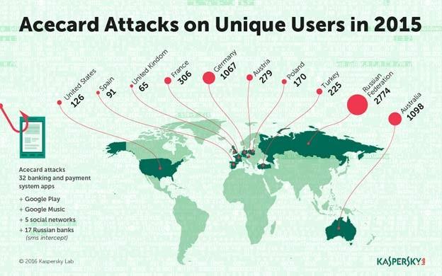 acecard malware