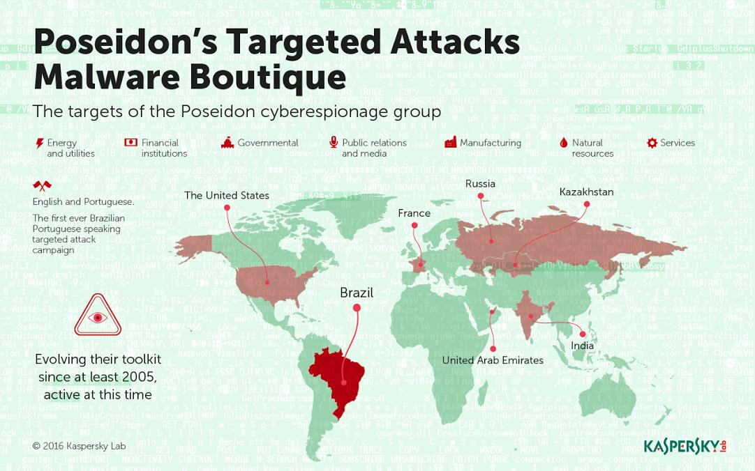 poseidon hackers group