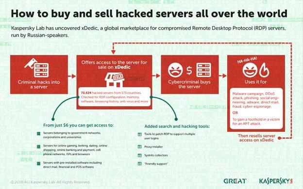 hakovani serveri