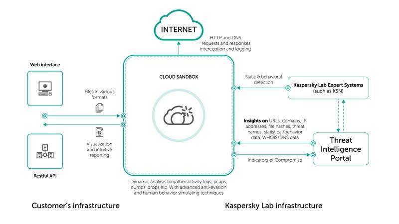 Kaspersky Cloud Sandbox