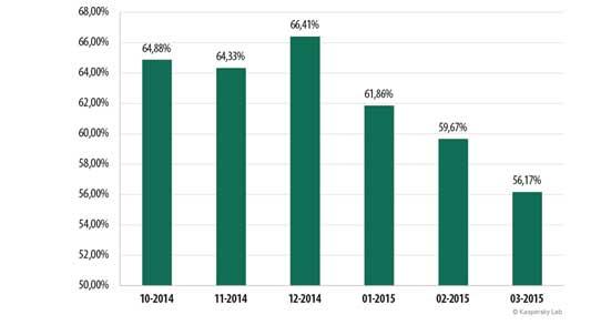 Procenat spam poruka u i-mejl saobraćaju, oktobar 2014. – mart 2015.