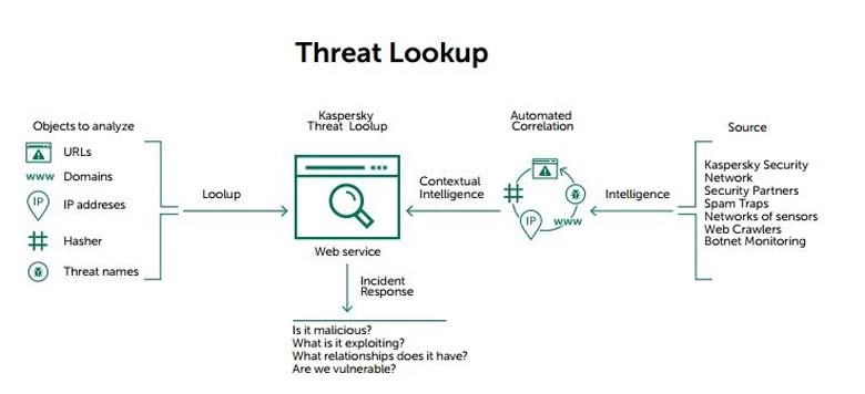 Threat lokup by Kaspersky Lab