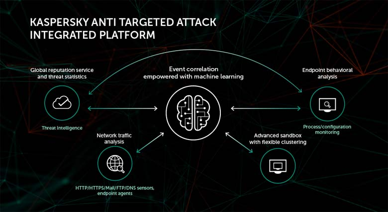 Kaspersky Anti Targeted Attack